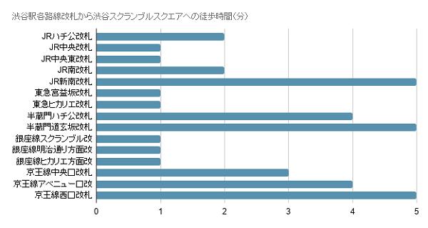 渋谷駅各路線改札から渋谷スクランブルスクエアへの徒歩時間(分)