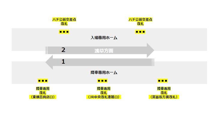 銀座線渋谷駅の5改札の位置関係