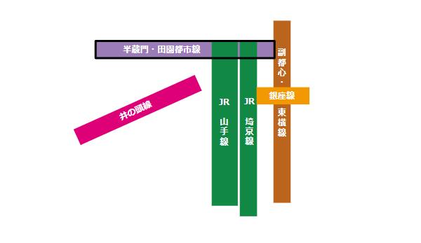 渋谷駅の構内図(半蔵門/田園都市線の位置)