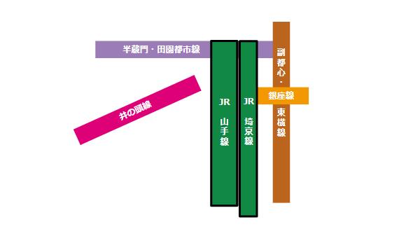 渋谷駅の構内図(山手線、埼京線の位置)