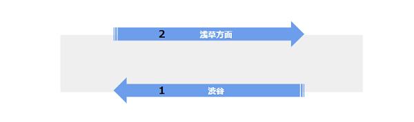 渋谷駅の構内図(銀座線ホーム階)