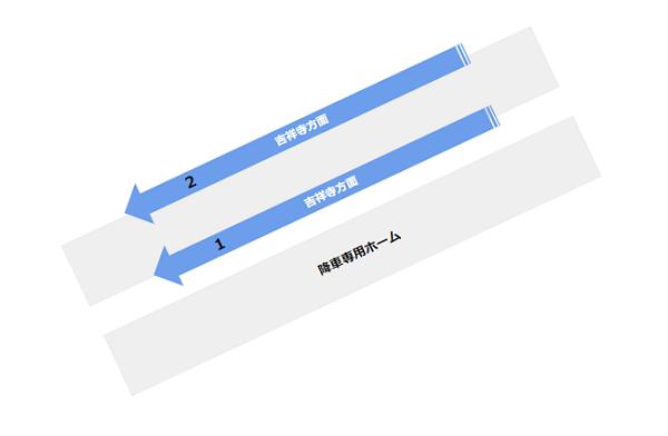 渋谷駅の構内図(井の頭線ホーム階)