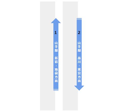 渋谷駅の構内図(山手線ホーム階)