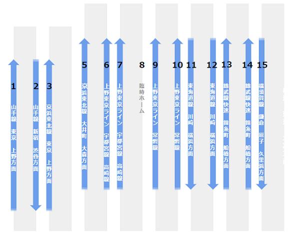 品川駅の構内図(JR線ホーム階)