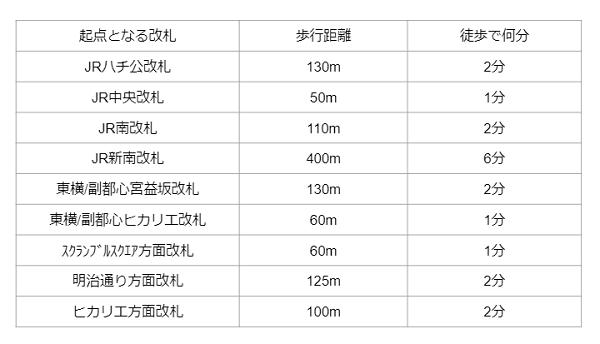 渋谷駅東口までの距離と時間