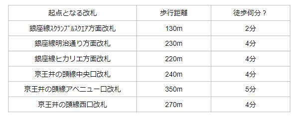 渋谷駅西口への所要時間と距離(各路線改札から)