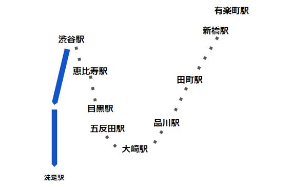 渋谷駅東口バス(系統渋71経路)