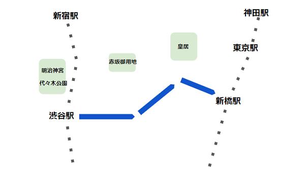渋谷駅東口バス(系統01経路)