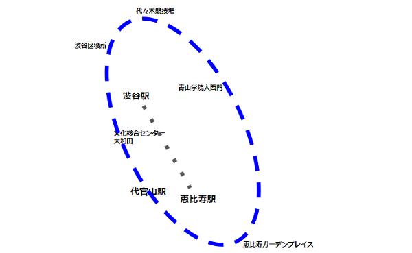 渋谷駅東口バス(系統ハチ公経路)