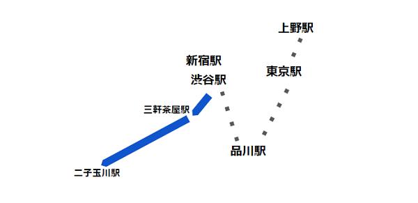 渋谷駅西口バス(系統 渋12 経路)