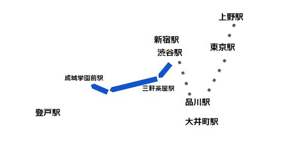 渋谷駅西口バス(系統 渋24 経路)