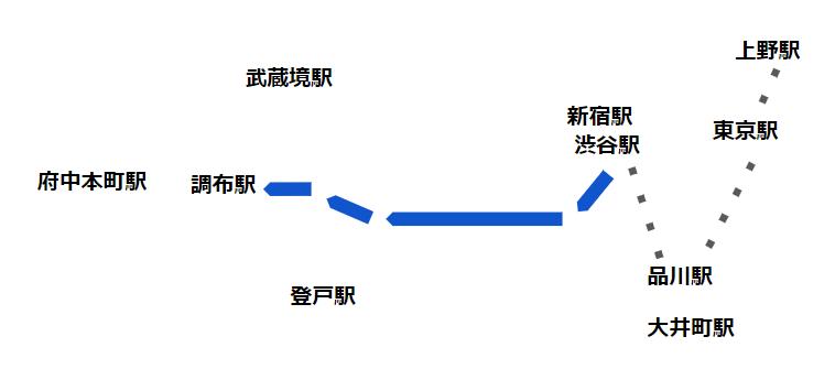 渋谷駅西口バス(系統 渋26 経路)