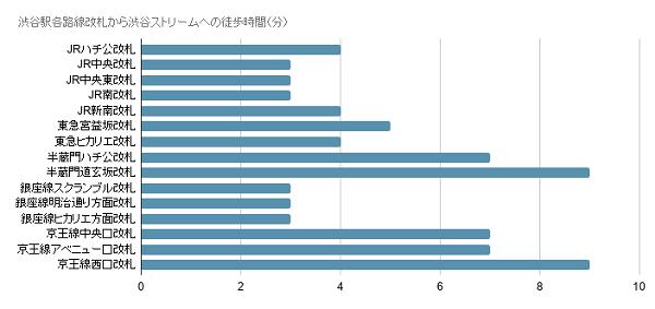 渋谷駅各路線改札から渋谷ストリームへの徒歩時間(分)