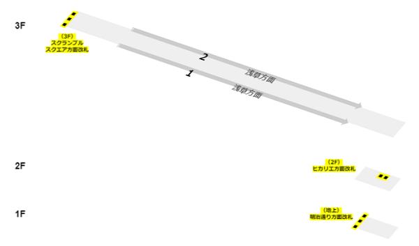 銀座線構内図-階層図(改札の位置)