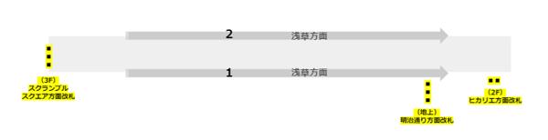 銀座線渋谷駅構内図(改札の位置)