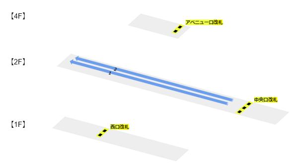 京王井の頭線渋谷駅の階層図