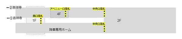 京王井の頭線渋谷駅構内図(ホーム階、改札の位置関係)